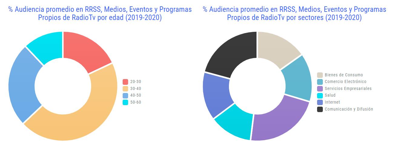 Audiencia-2019-2020-Humanos-en-la-Oficina-Audiencia-General-por-Edad-y-Sector.png